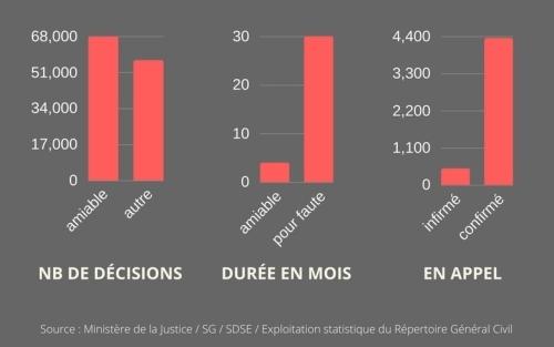 Statistiques sur le divorce par consentement mutuel en France en 2015